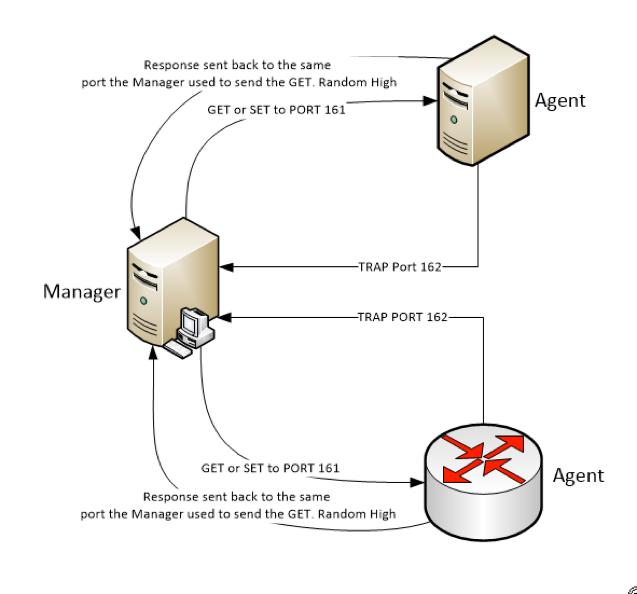 Monitoring – Chets Tech